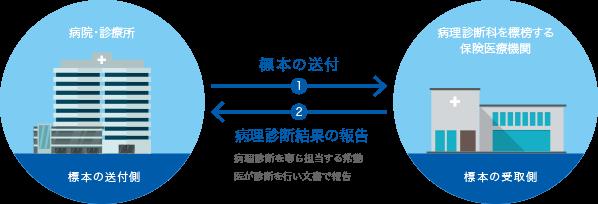 従来の要件 図